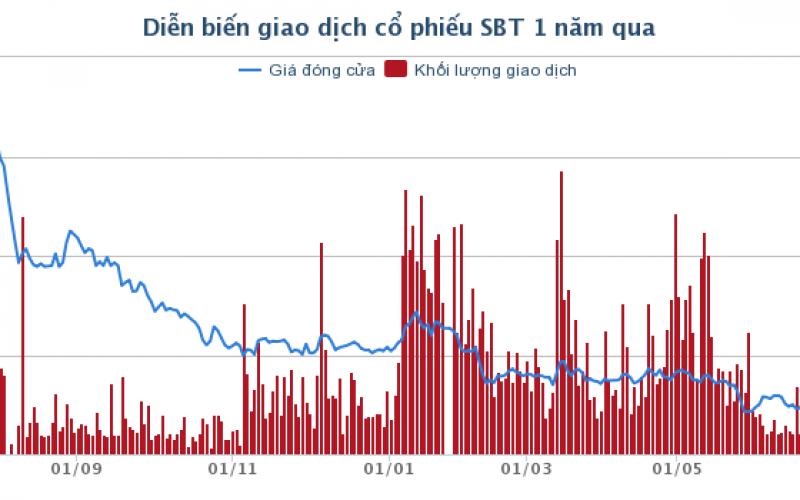 """""""Sếp"""" Thành Thành Công – Biên Hòa đăng ký bán sạch cổ phiếu"""