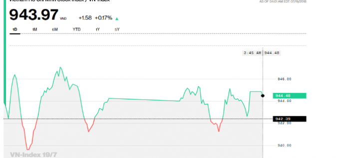 Chứng khoán chiều 19/7: Lình xình, HOSE cũng giao dịch hơn 4.500 tỷ đồng