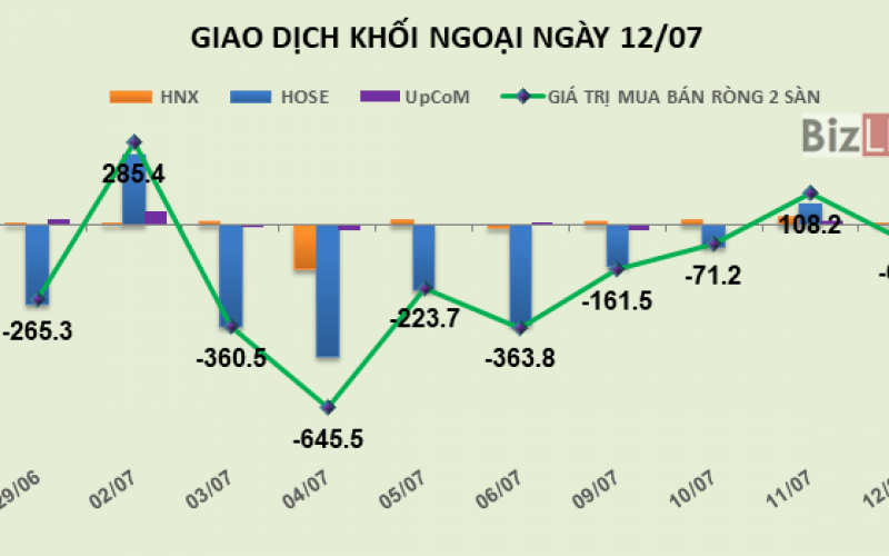 Phiên 12/7: Thắt chặt giao dịch, khối ngoại trở lại bán ròng nhẹ hơn 62 tỷ đồng
