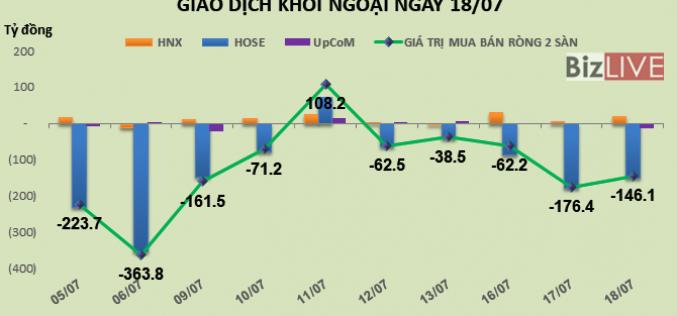 Phiên 18/7: Khối ngoại mua mạnh HPG, BID và CTG