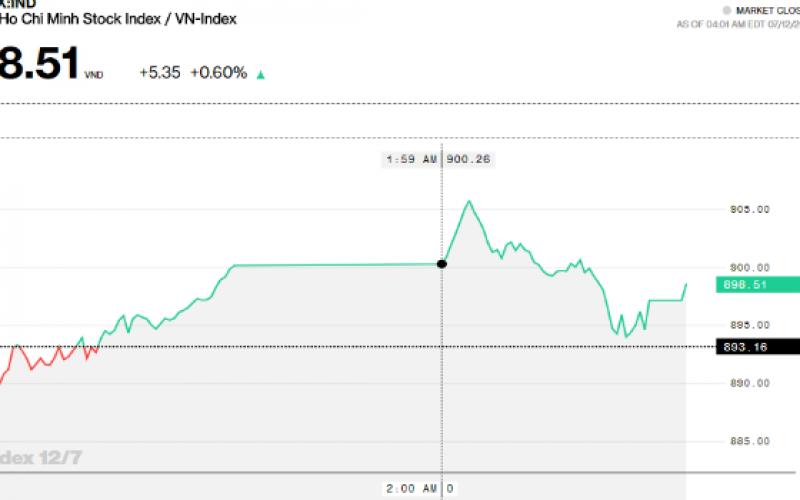 Chứng khoán chiều 12/7: Cổ phiếu ngân hàng hồi phục, dẫn dắt Index tăng điểm