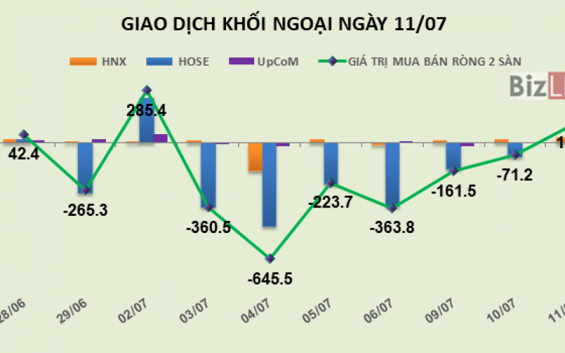 Phiên 11/7: Gom mạnh DXG, khối ngoại trở lại mua ròng 108 tỷ đồng