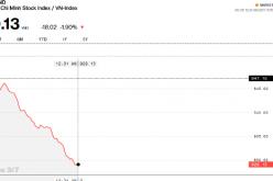 """Chứng khoán sáng 3/7: Cổ phiếu ngân hàng và bất động sản """"đạp"""" VN-Index về vùng 930"""