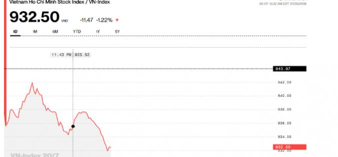 Chứng khoán sáng 20/7: VN-Index điều chỉnh, FLC vẫn nóng