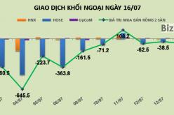 Phiên 16/7: Bỏ giao dịch VIC, khối ngoại mua ròng nhẹ hơn 20 tỷ đồng