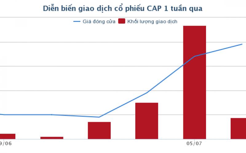 [Cổ phiếu nổi bật tuần] CAP – Cứu tinh tài khoản nhà đầu tư