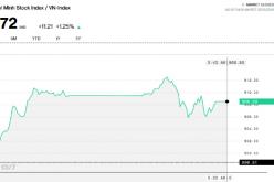 Sau khi chạm đáy ngắn hạn 890 điểm, Vn-Index đã có 2 phiên liên tiếp tăng điểm