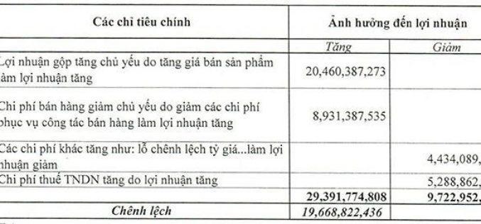 Giá cao su giảm mạnh, Cao su Đà Nẵng báo lãi quý II tăng 56,7%