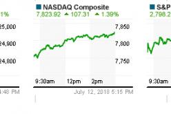 Trước giờ giao dịch 13/7: Thị trường vẫn có cơ hội lấp GAP