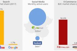 Nỗ lực tuyệt vọng của Facebook, Google tại Trung Quốc