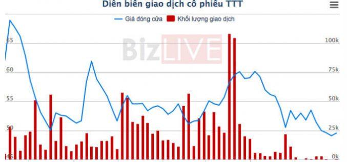 Vì sao lợi nhuận Du lịch Thương mại Tây Ninh (TTT) sụt giảm gần 80%?