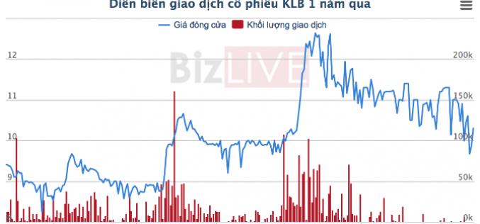 Kienlongbank được chấp thuận tăng vốn lên 3.236 tỷ đồng