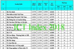 Bộ Tài chính 6 năm liên tiếp giữ vị trí số 1 về chỉ số Vietnam ICT index