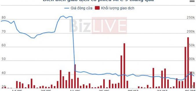 Công ty mẹ Thủy sản Minh Phú lãi 6 tháng tăng gần 2,5 lần so với cùng kỳ