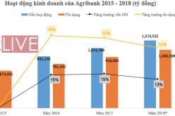 Ngân hàng lớn nhất Việt Nam làm ăn ra sao trong 3 năm qua?