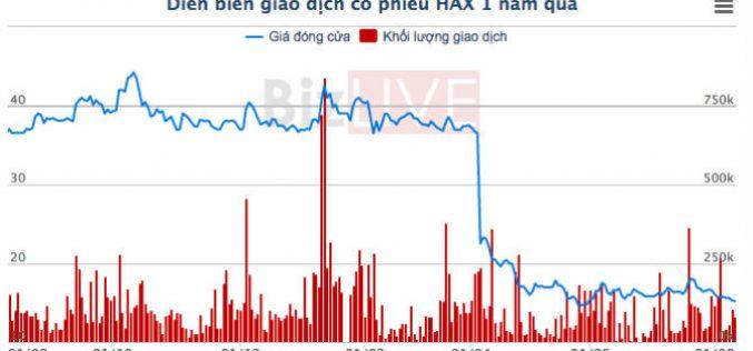 """Tiêu thụ xe Mercedes tăng kỷ lục, cổ phiếu Haxaco vẫn """"cắm mặt đi xuống"""""""