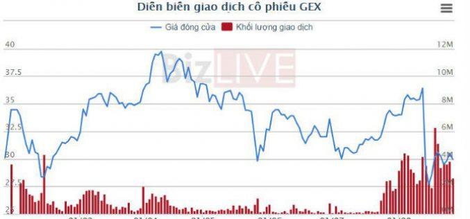 KIP không còn là công ty con của Gelex
