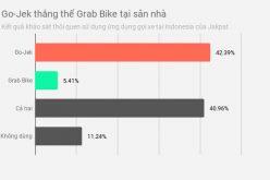 Go-Jek có gì để cạnh tranh tại Việt Nam và Đông Nam Á?