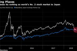 Đánh bật Trung Quốc, Nhật Bản trở thành thị trường chứng khoán lớn thứ hai thế giới