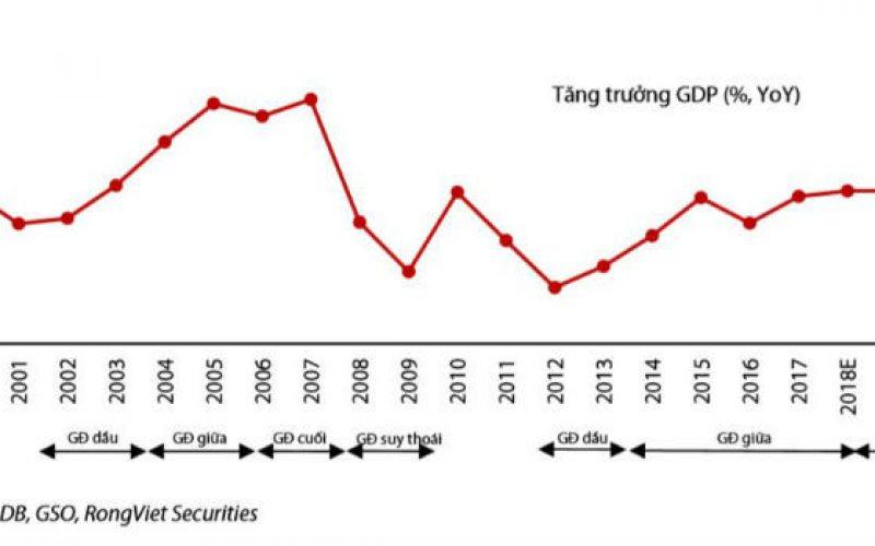 """""""Kinh tế Việt Nam sẽ tăng trưởng ổn định ở mức vừa phải"""""""