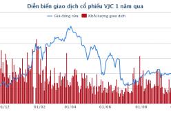 Phó Tổng giám đốc Vietjet Air đăng ký mua vào 50.000 cổ phiếu VJC để đầu tư