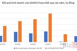 SAMCO: Nhờ liên doanh, liên kết 6 tháng lãi ròng 287 tỷ đồng, tăng trưởng 41,3%