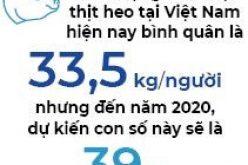 SK Group – Masan: Tính lớn cho thị trường thịt