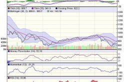 Góc nhìn kỹ thuật phiên 8/11: Thị trường sẽ diễn biến tăng điểm tích cực hơn