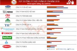 KIDO và Tường An vào Top 10 công ty thực phẩm uy tín năm 2018