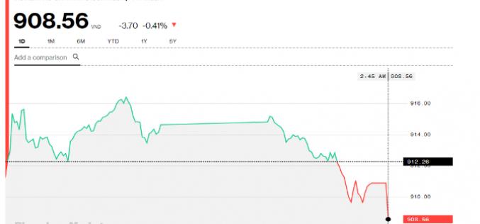 Chứng khoán chiều 24/12: Thị trường ảm đạm, ROS tạo bất ngờ phiên ATC