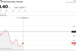 Chứng khoán sáng 11/12: Thị trường gặp khó về dòng tiền, khối ngoại lặng lẽ gom tiếp E1VNFVN30