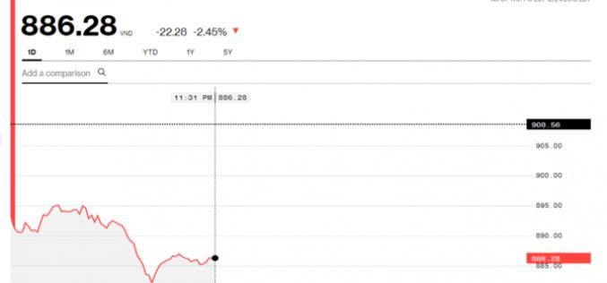 Chứng khoán sáng 25/12: VN-Index tơi tả, ROS vẫn có phiên tăng thứ 5 liên tiếp