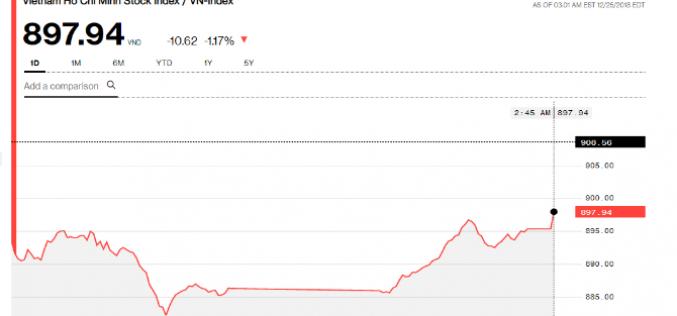 Chứng khoán chiều 25/12: Nhiều cổ phiếu ghi nhận hoạt động bắt đáy, VN-Index thu hẹp đà giảm
