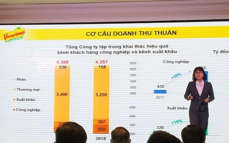 ĐHĐCĐ Vocarimex: Chuyển dịch sang kênh Công nghiệp và kênh Xuất khẩu, đặt kế hoạch lợi nhuận 290 tỷ đồng