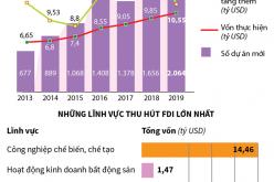 7 tháng năm 2019, vốn  FDI vào Việt Nam đạt hơn 20 tỷ USD