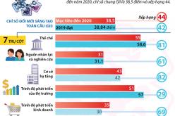 Việt Nam đạt mục tiêu chung về nâng cao năng lực đổi mới sáng tạo