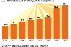 Xuất khẩu dệt may tăng 9,7%