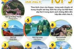 Vịnh Hạ Long lọt vào top 5 điểm đến hấp dẫn nhất châu Á