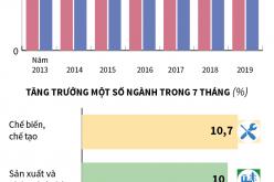 7 tháng năm 2019, chỉ số sản xuất công nghiệp tăng 9,4%