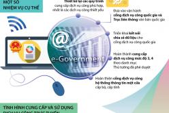 Chính phủ điện tử lấy sự thuận tiện, hài lòng của người dân làm mục tiêu