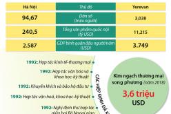 Thúc đẩy quan hệ hữu nghị truyền thống Việt Nam-Armenia