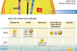 Kình ngư Nguyễn Huy Hoàng giành vé dự Olympic Tokyo 2020