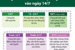Công bố điểm thi THPT quốc gia 2019 vào ngày 14/7