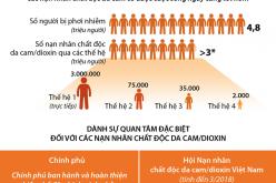 Chung tay giúp đỡ các nạn nhân chất độc da cam/dioxin
