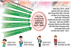 Phương hướng chủ yếu trong năm học mới 2019-2020