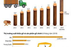 Xuất khẩu gỗ năm 2019 dự báo đạt kim ngạch cao nhất từ trước đến nay