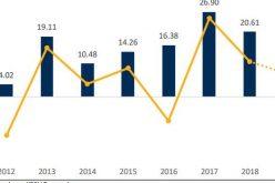 KBSV: Lợi nhuận doanh nghiệp trên 2 sàn tăng trưởng 11%, thấp hơn giai đoạn 2015-2016