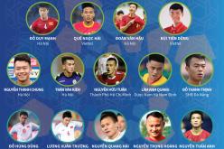 Vòng loại World Cup 2022: Danh sách sơ bộ 27 tuyển thủ chuẩn bị cho trận đấu với Thái Lan