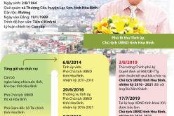 Phó Bí thư Tỉnh ủy, Chủ tịch UBND tỉnh Hòa Bình Bùi Văn Khánh