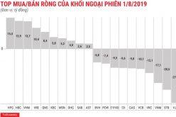Phiên đầu tháng 8: Khối ngoại quay lại bán ròng gần 103 tỷ đồng